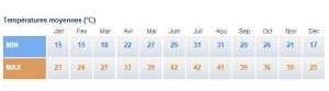 Temperature Doha