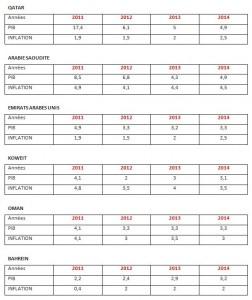 GOLFE PIB ET INFLATION