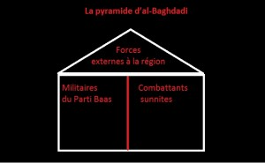La pyramide d'al-Baghdadi