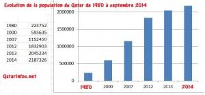 Population Qatar 1980 - 2014