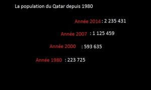 population du Qdepuis 1980